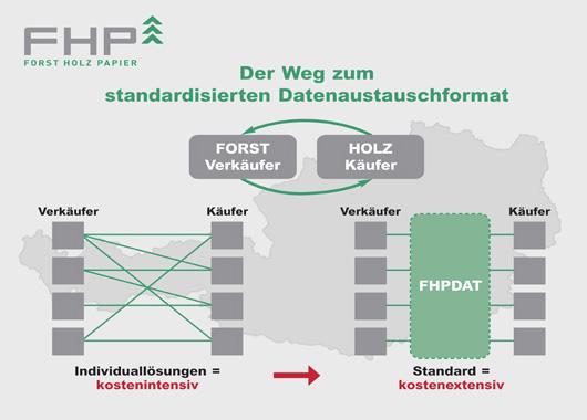 Der Weg zum standardisierten Datenaustauschformat