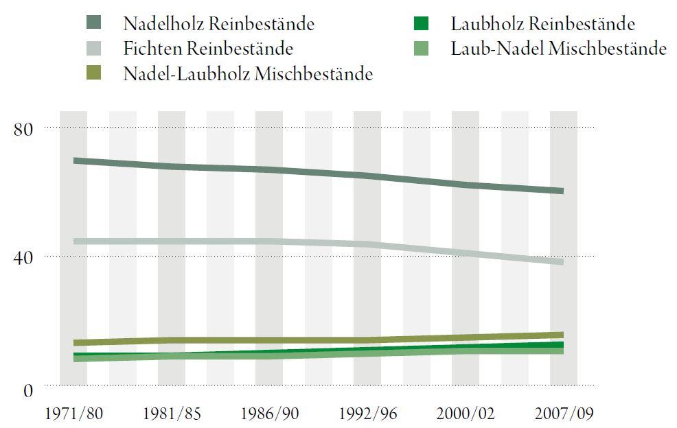Waldflächenanteile nach Mischungstypen im Ertragswald in Prozent. Quelle: BFW 2014 - ÖWI 2007/09