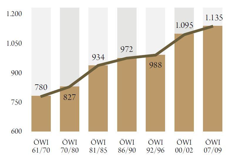 Holzvorratsentwicklung (in Mio. Vfm) seit 1961. Quelle: BFW 2014 - ÖWI 2007/09