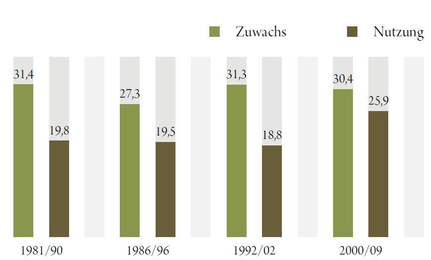 Gesamtzuwachs und Gesamtnutzung in Mio. Vfm. Quelle: BFW 2014 - ÖWI 2007/09
