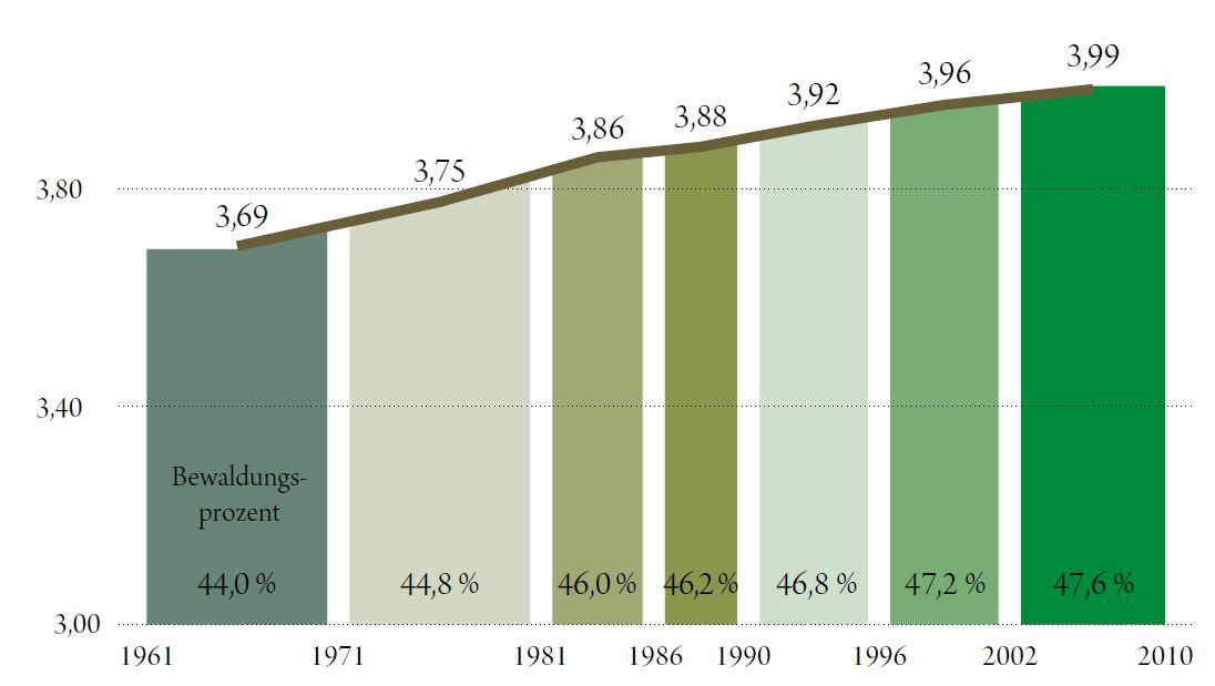 Entwicklung der Waldfläche in Österreich in Mio. Hektar/Anteil an der Gesamtfläche in Österreich. Quelle: BFW 2015 - ÖWI 2007/09