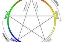 Zusammenhänge und Beziehungen zwischen den 5 Elementen