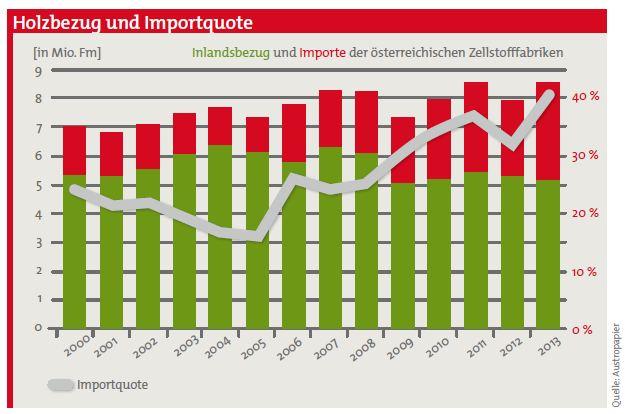 Inlandsbezug und Importe der österreichischen Zellstofffabriken