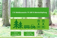 Forstwirtschaft macht aus 2 Prozent Zuwachs 100 Prozent Wertschöpfung
